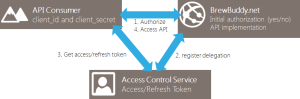 Windows Azure Access Control