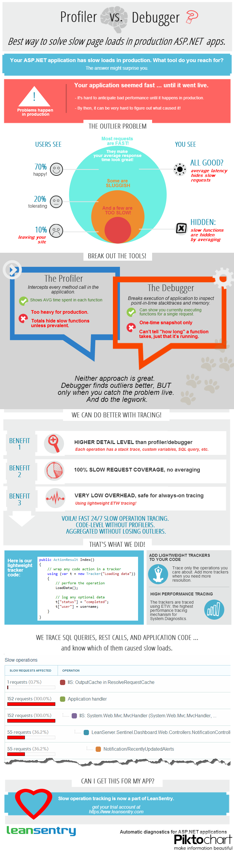 Infographic_Profiler_vs_Debugger_ASPNET_slow_page_loads