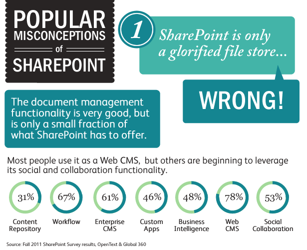 sharepoint-misconceptions-infographic-1